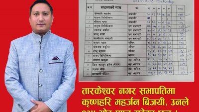 काँग्रेस तारकेश्वर नगर सभापतिमा कृष्णहरि महर्जन